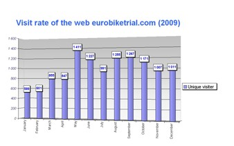 visit rate of eurobiketrial.com